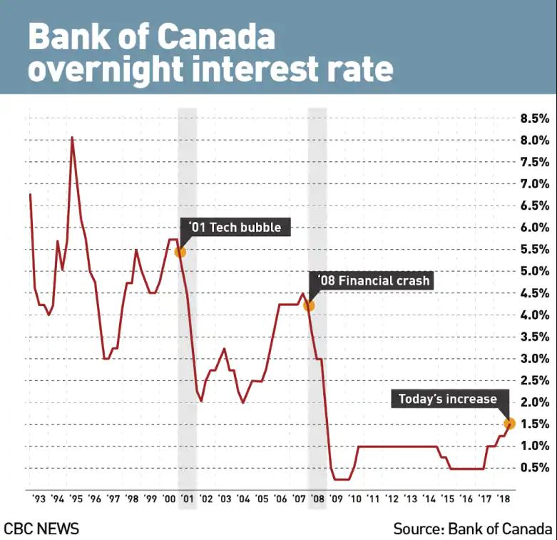 Bank of Canada overnight interest rate history