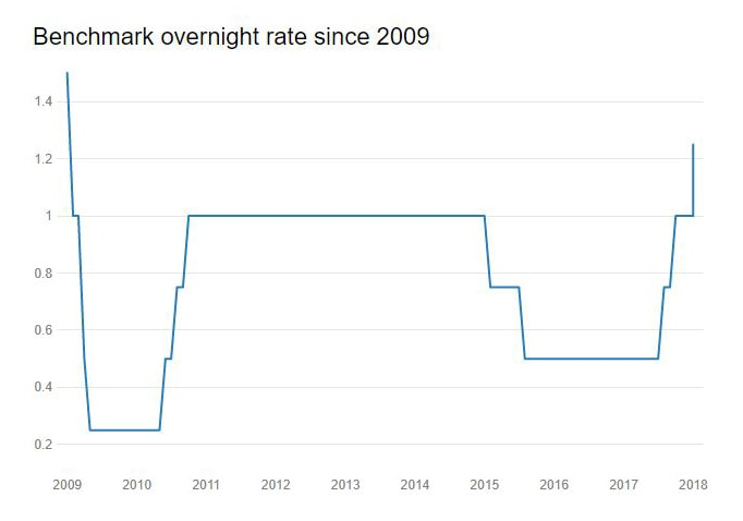 Benchmark Rate since 2009