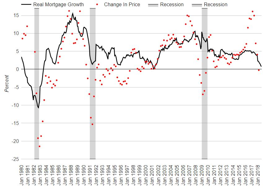 Canadian Real Mortgage Credit Growth Better Dwelling