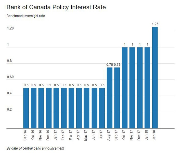 Interest Rate Hikes by Date