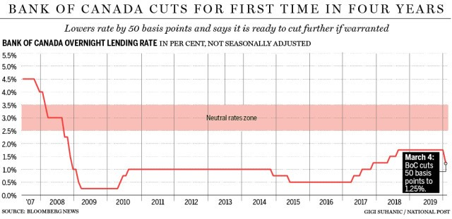 Bank of Canada cuts interest rates for the first time in four years due to coronavirus