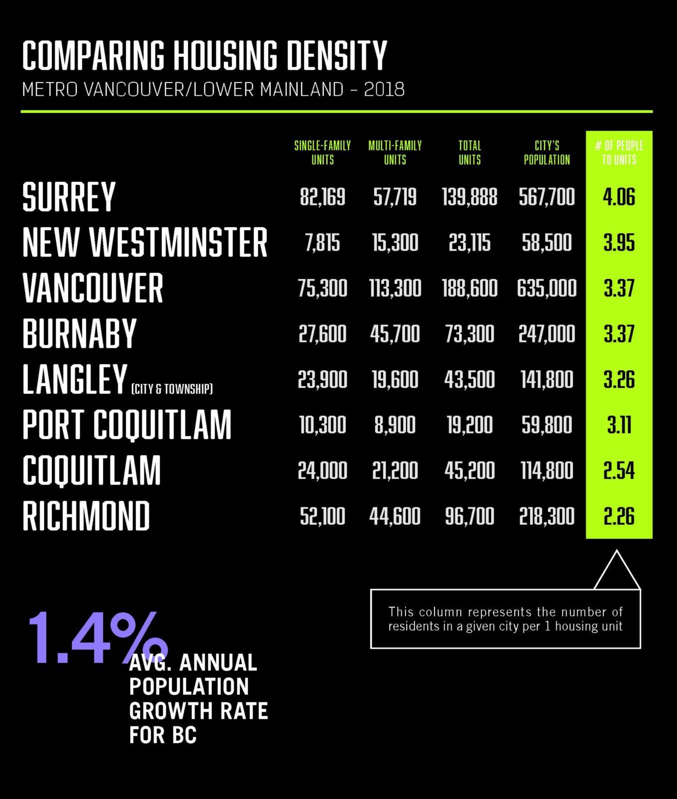 Metro Vancouver Lower Mainland HOUSING DENSITY
