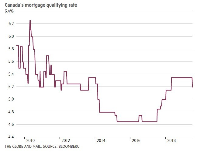 Stress Test - Canada's Mortgage Qualifying Rate