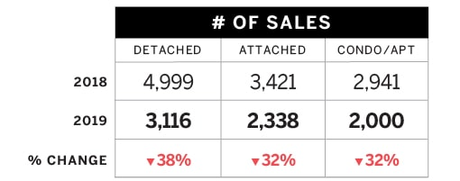 # of Sales Jan_May 2018_vs_Jan_May 2019 Sales and assessment Data BC