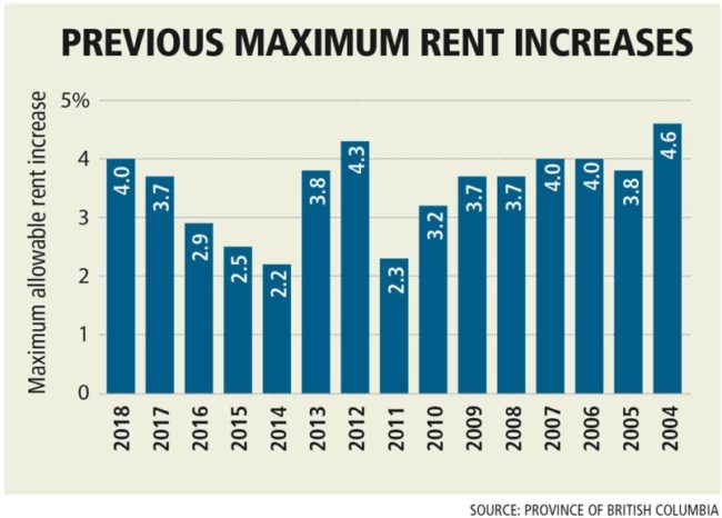 rental-increase-maximum-in-bc-2004-2018